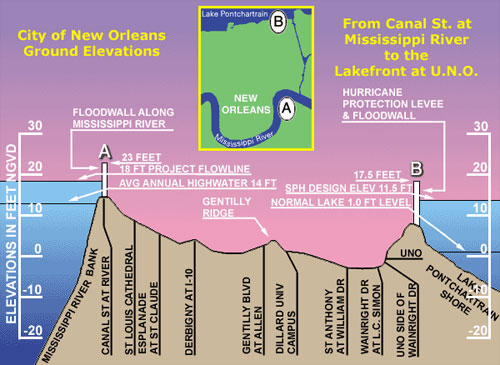 City of New Orleans Ground Elevations